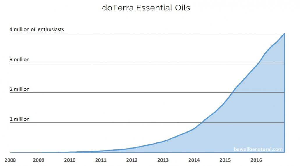 doterra growth